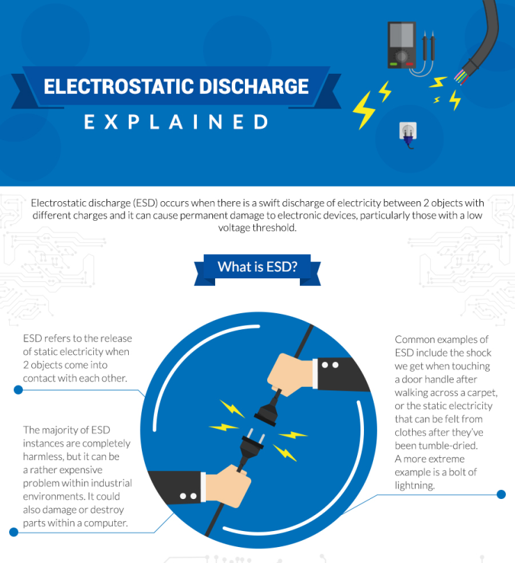 Image result for static electricity explained